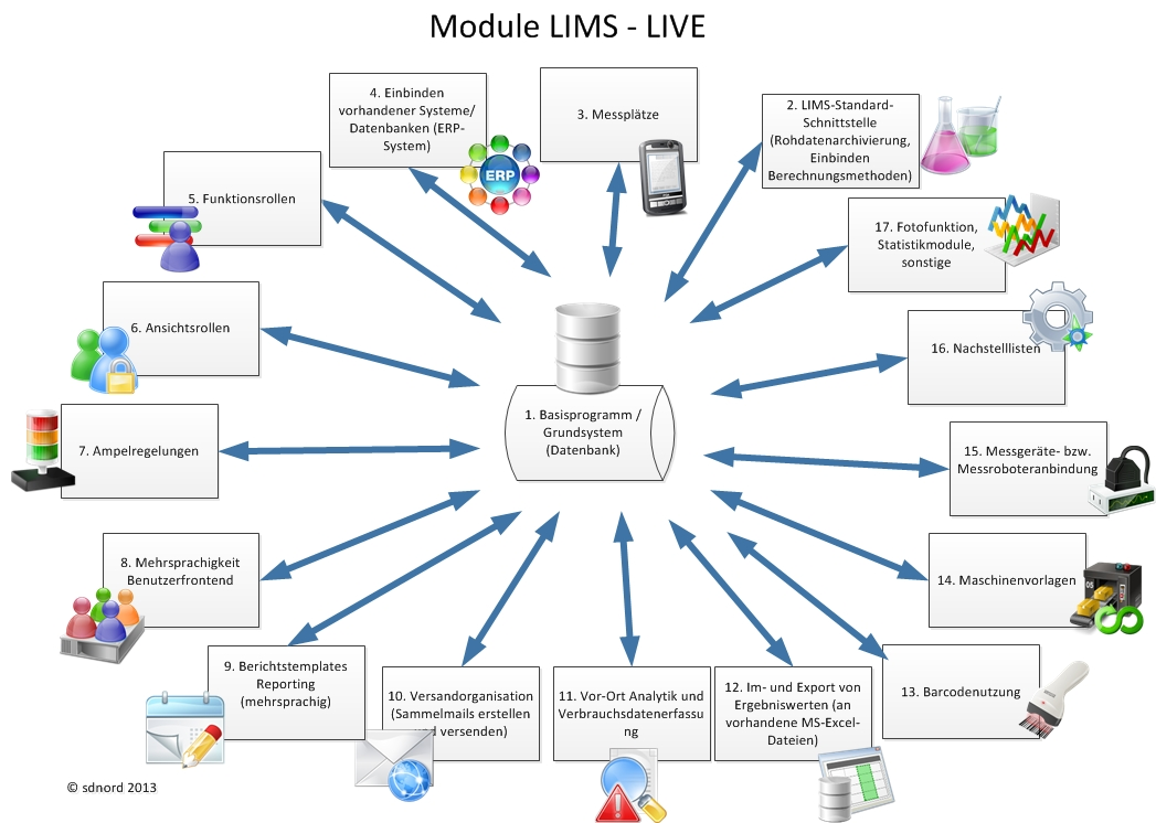 global lims market Global lims market size, status and forecast 2025 provides a unique tool for evaluating the market, highlighting opportunities, and supporting strategic and tactical decision-making.